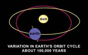 orbit_eccentricity_1
